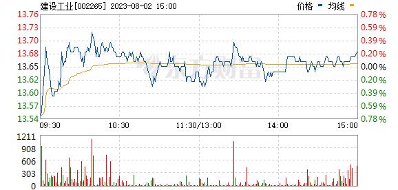 西仪股份(002265)