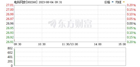 卫 士 通(002268)