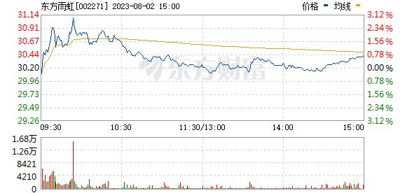 东方雨虹(002271)