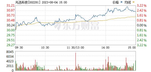 光迅科技(002281)
