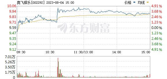 奥飞娱乐(002292)
