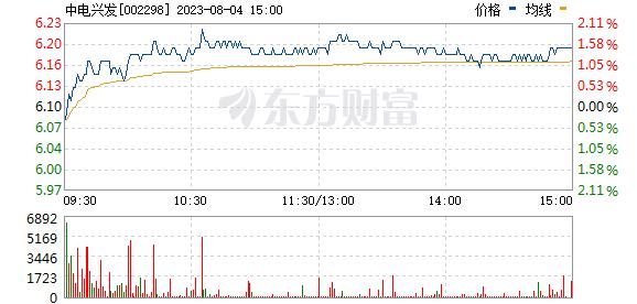 中电兴发(002298)