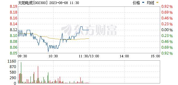 太阳电缆(002300)