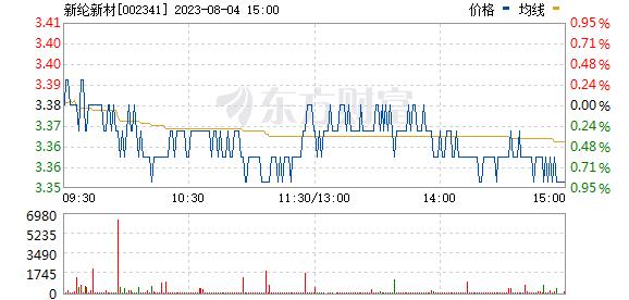 新纶科技(002341)