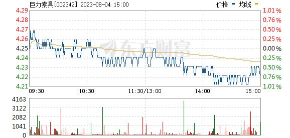 巨力索具(002342)