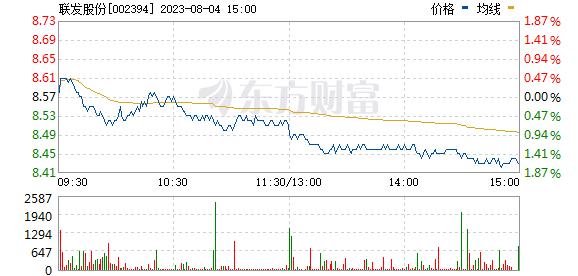 联发股份(002394)