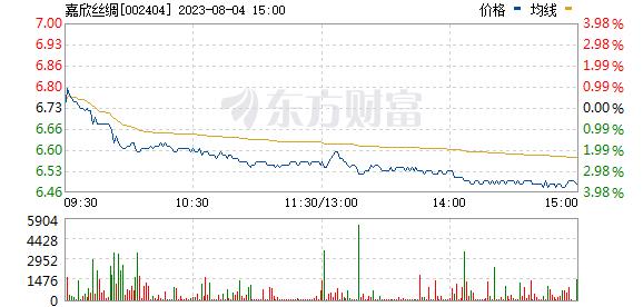 嘉欣丝绸(002404)