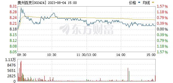 贵州百灵(002424)
