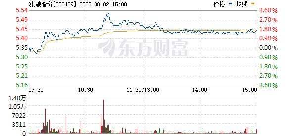 兆驰股份(002429)