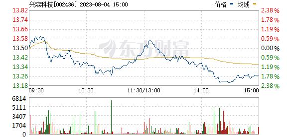 兴森科技(002436)