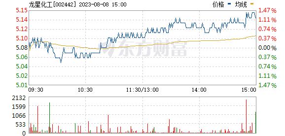 龙星化工(002442)