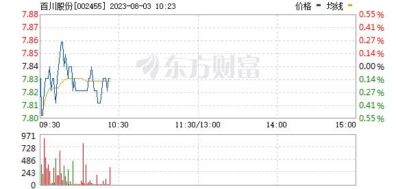 百川股份(002455)