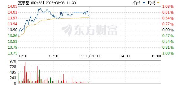 嘉事堂(002462)