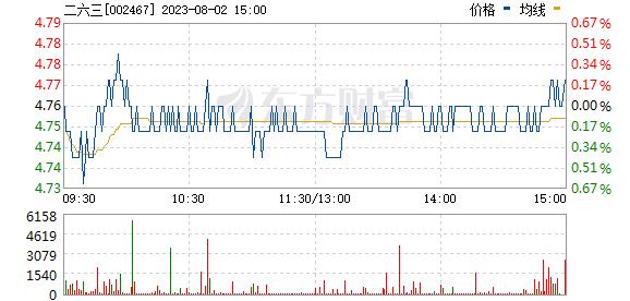 二六三(002467)