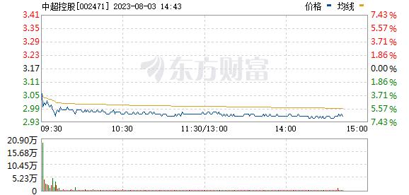 中超控股(002471)