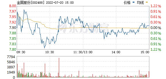 金固股份(002488)