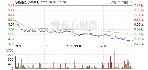 华斯股份(002494)