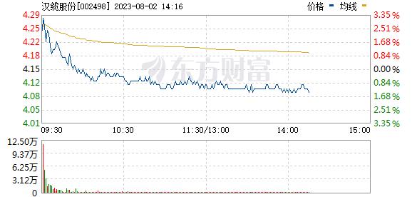 汉缆股份(002498)