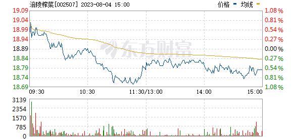 涪陵榨菜(002507)