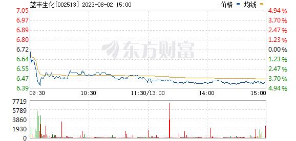 蓝丰生化(002513)