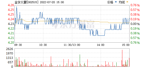 金字火腿(002515)