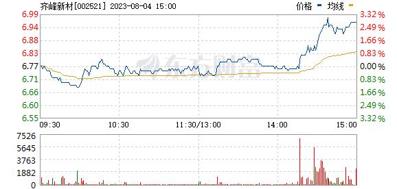 齐峰新材(002521)