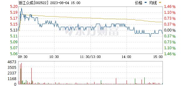 浙江众成(002522)