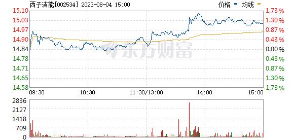 杭锅股份(002534)