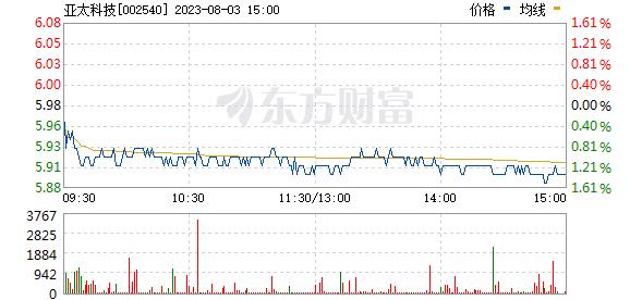 亚太科技(002540)