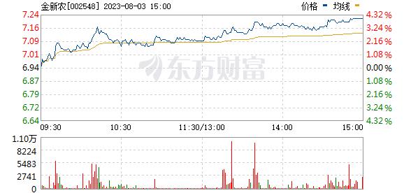 金新农(002548)