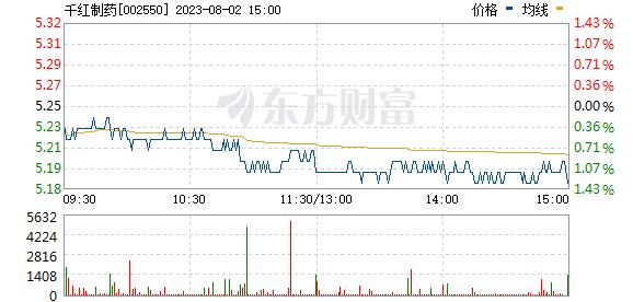 千红制药(002550)