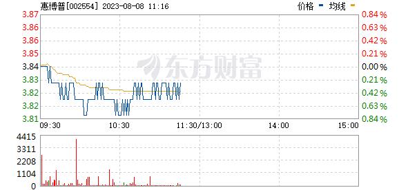惠博普(002554)
