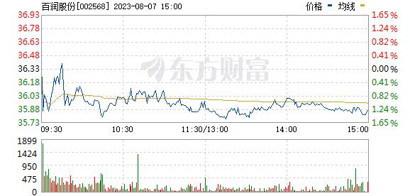 百润股份(002568)