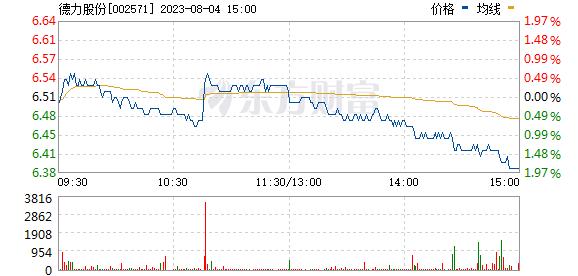 德力股份(002571)