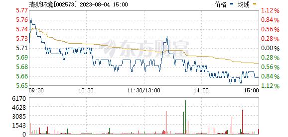 清新环境(002573)