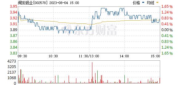 闽发铝业(002578)