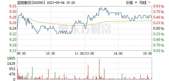 圣阳股份(002580)