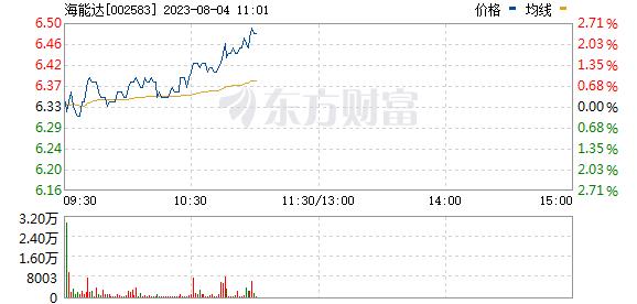 海能达(002583)