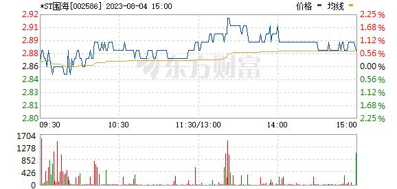 ST围海(002586)