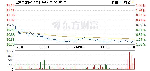 山东章鼓(002598)