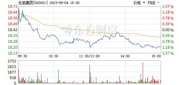 龙蟒佰利(002601)
