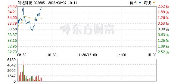 姚记科技(002605)