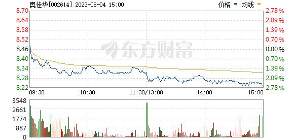 奥佳华(002614)