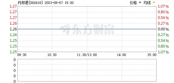 丹邦科技(002618)
