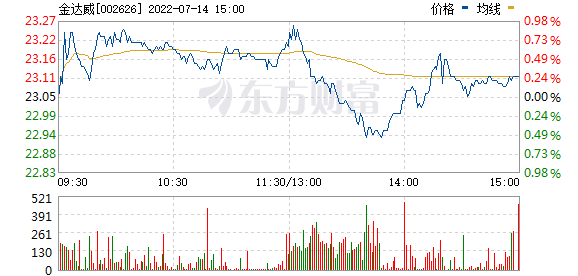 金达威(002626)