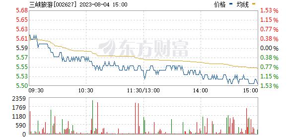 宜昌交运(002627)