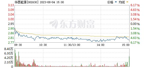 华西能源(002630)