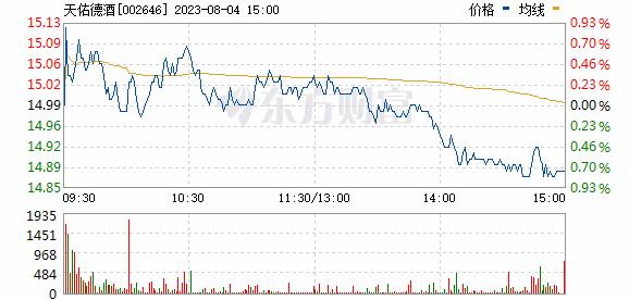 青青稞酒(002646)