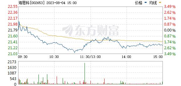 海思科(002653)