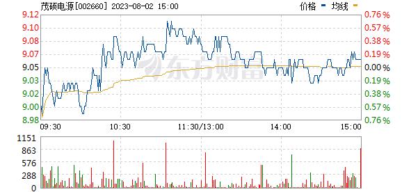 茂硕电源(002660)